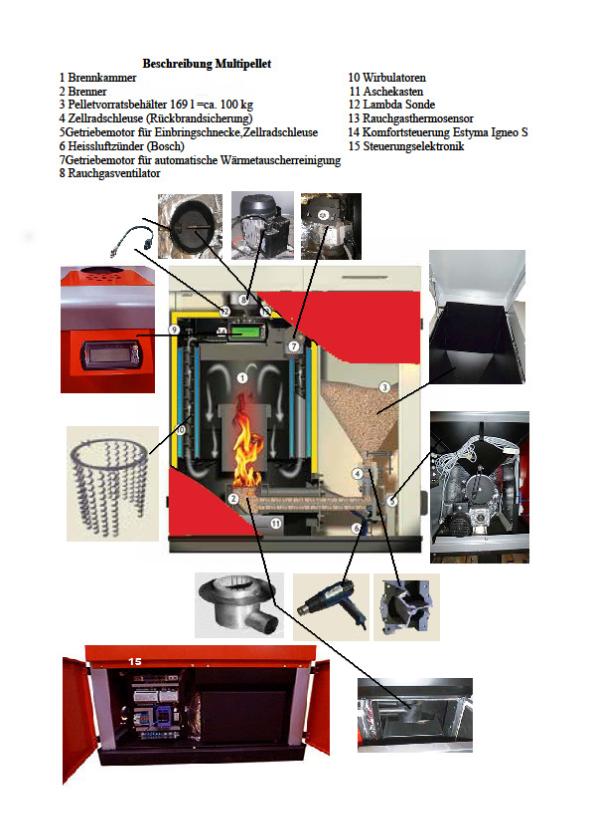 HOLOX Biomassentechnik Ltd - Pelletkessel 10-15-25-40 kW BAFA ...